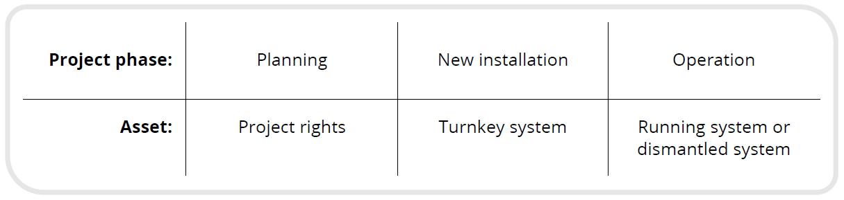 table: different types of asset according to the project phase